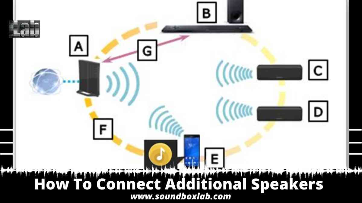 HOW TO CONNECT ADDITIONAL SPEAKERS TO SOUNDBAR