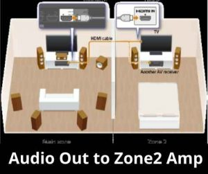 Audio Out to Zone2 Amp