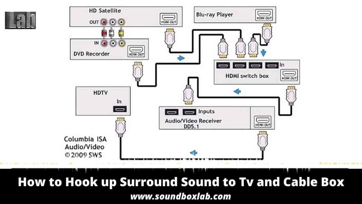 How to Hook up Surround Sound to Tv and Cable Box Step by Step Explanation