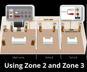 Using Zone 2 and Zone 3