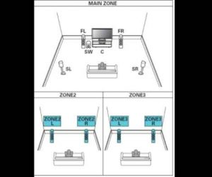 Zone 2 and Zone 3