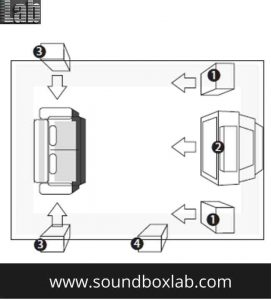 For placing speakers