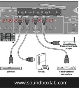 How to connect any AV component to Pioneer receiver